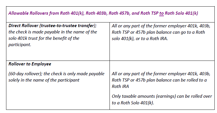 How The 5 Year Holding Period Works When Other Employer Roth Funds Are Transferred To A Solo 401k