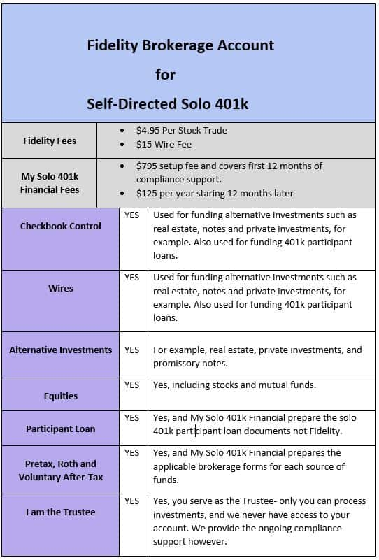 Fidelity Solo 401k Brokerage Account From My Solo 401k