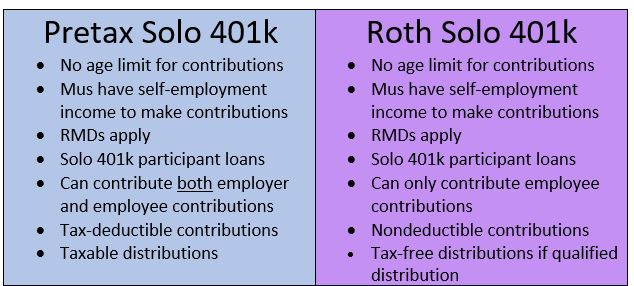 Individual Roth k