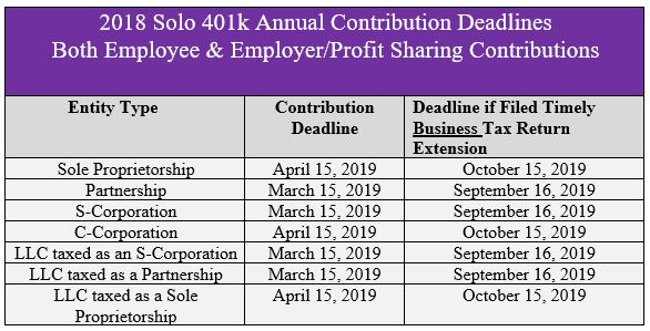 Solo 401k Deadlines - My Solo 401k Financial