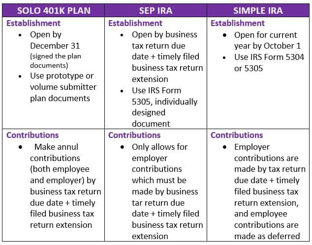 Full Comparison Of Retirement Accounts Solo 401k Sep Ira And Simple Ira For The Self Employed
