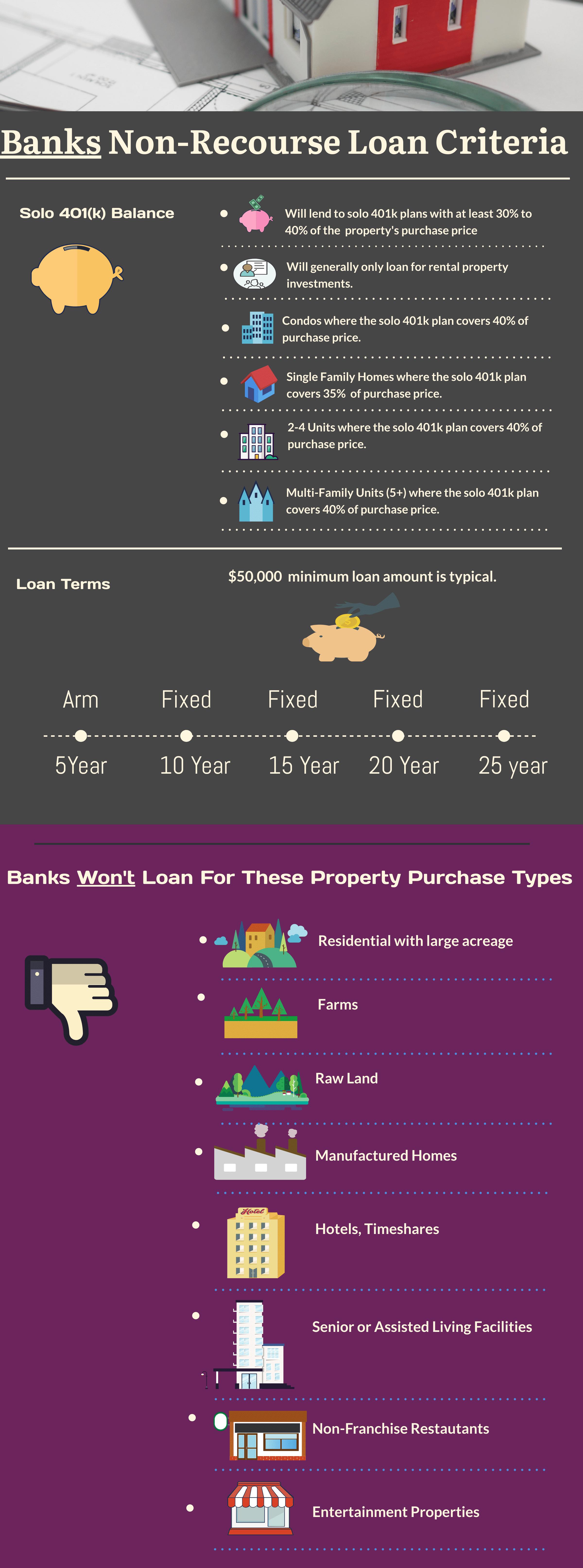 Debt Financing Solo 401k Bank Criteria