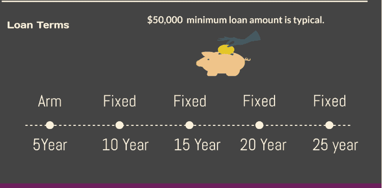 Non-Recourse Loan Rates
