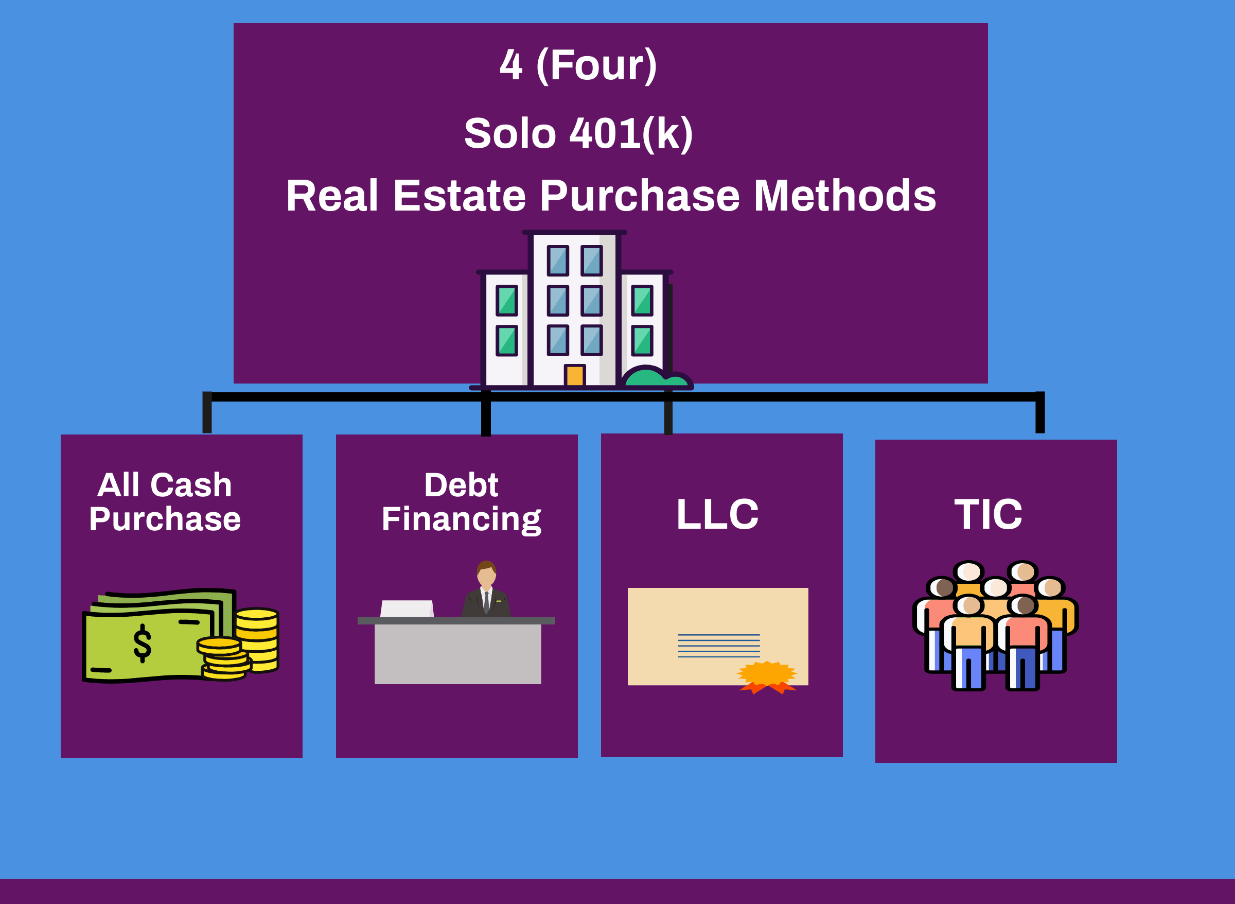 Ways to invest in real estate using a solo 401k