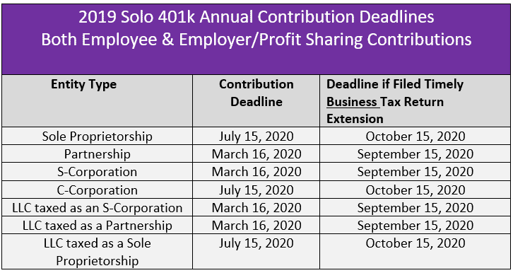 The annual solo 401k contributions deadline dates